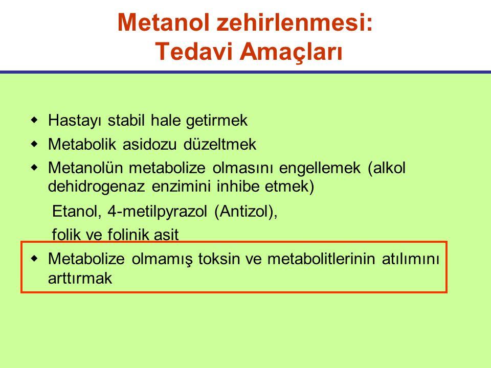 Metanol zehirlenmesi: Tedavi Amaçları  Hastayı stabil hale getirmek  Metabolik asidozu düzeltmek  Metanolün metabolize olmasını engellemek (alkol dehidrogenaz enzimini inhibe etmek) Etanol, 4-metilpyrazol (Antizol), folik ve folinik asit  Metabolize olmamış toksin ve metabolitlerinin atılımını arttırmak  a