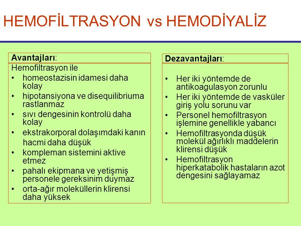 HEMOFİLTRASYON vs HEMODİYALİZ Avantajları: Hemofiltrasyon ile homeostazisin idamesi daha kolay hipotansiyona ve disequilibriuma rastlanmaz sıvı dengesinin kontrolü daha kolay ekstrakorporal dolaşımdaki kanın hacmi daha düşük kompleman sistemini aktive etmez pahalı ekipmana ve yetişmiş personele gereksinim duymaz orta-ağır moleküllerin klirensi daha yüksek Dezavantajları: Her iki yöntemde de antikoagulasyon zorunlu Her iki yöntemde de vasküler giriş yolu sorunu var Personel hemofiltrasyon işlemine genellikle yabancı Hemofiltrasyonda düşük molekül ağırlıklı maddelerin klirensi düşük Hemofiltrasyon hiperkatabolik hastaların azot dengesini sağlayamaz