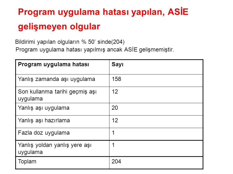 Program uygulama hatası yapılan, ASİE gelişmeyen olgular Bildirimi yapılan olguların % 50' sinde(204) Program uygulama hatası yapılmış ancak ASİE geli