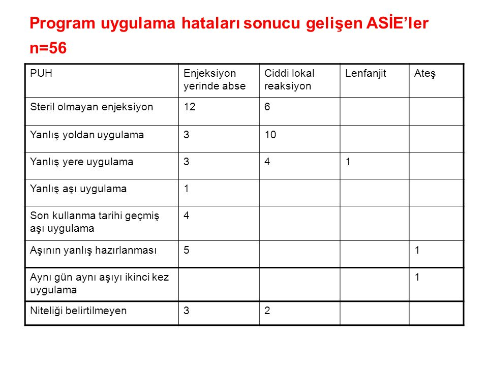 Program uygulama hataları sonucu gelişen ASİE'ler n=56 PUHEnjeksiyon yerinde abse Ciddi lokal reaksiyon LenfanjitAteş Steril olmayan enjeksiyon126 Yan