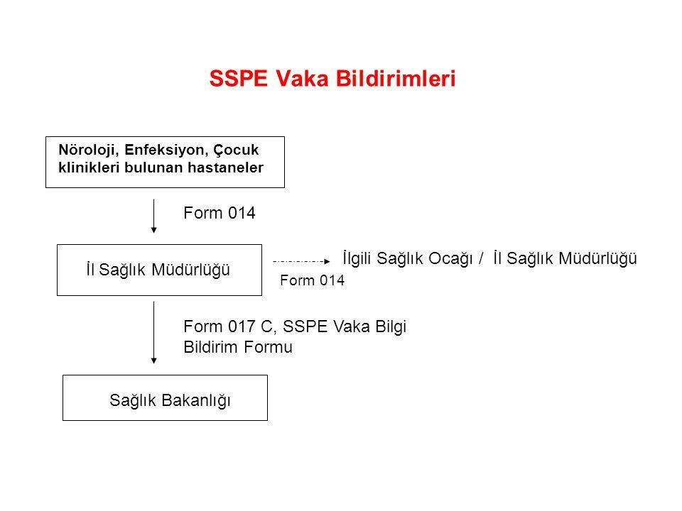 SSPE Vaka Bildirimleri Nöroloji, Enfeksiyon, Çocuk klinikleri bulunan hastaneler İl Sağlık Müdürlüğü Sağlık Bakanlığı Form 014 Form 017 C, SSPE Vaka B