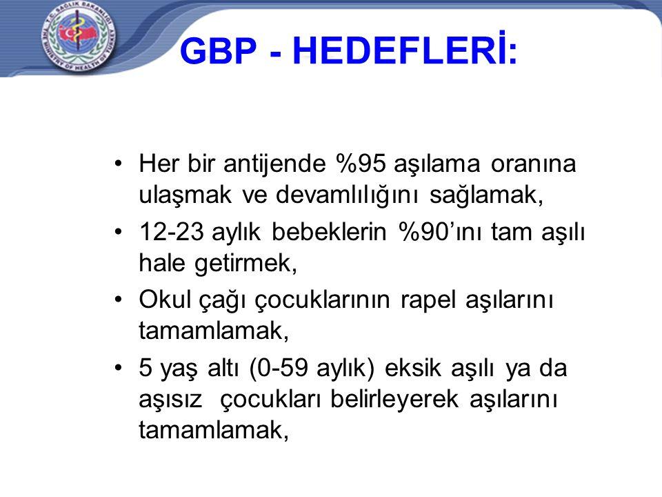 GBP - HEDEFLERİ: Her bir antijende %95 aşılama oranına ulaşmak ve devamlılığını sağlamak, 12-23 aylık bebeklerin %90'ını tam aşılı hale getirmek, Okul