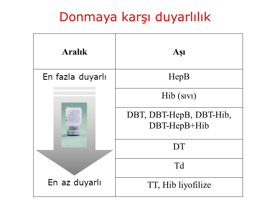 Donmaya karşı duyarlılık AralıkAşı HepB Hib (sıvı) DBT, DBT-HepB, DBT-Hib, DBT-HepB+Hib DT Td TT, Hib liyofilize En fazla duyarlı En az duyarlı