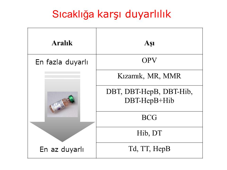 S ı caklığa karşı duyarlılık AralıkAşı OPV Kızamık, MR, MMR DBT, DBT-HepB, DBT-Hib, DBT-HepB+Hib BCG Hib, DT Td, TT, HepB En fazla duyarlı En az duyar