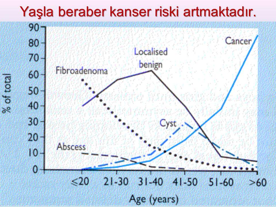 Yaşla beraber kanser riski artmaktadır.