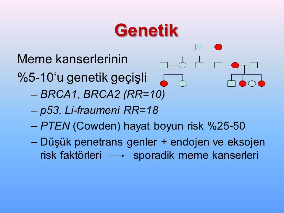 Genetik Meme kanserlerinin %5-10'u genetik geçişli –BRCA1, BRCA2 (RR=10) –p53, Li-fraumeni RR=18 –PTEN (Cowden) hayat boyun risk %25-50 –Düşük penetra