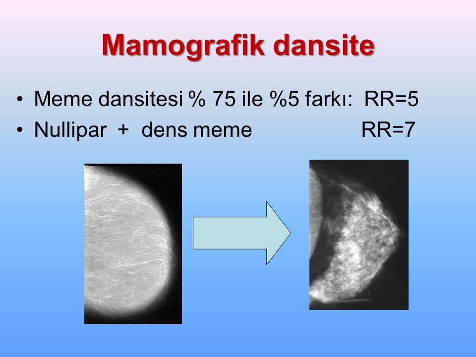 Mamografik dansite Meme dansitesi % 75 ile %5 farkı: RR=5 Nullipar + dens meme RR=7