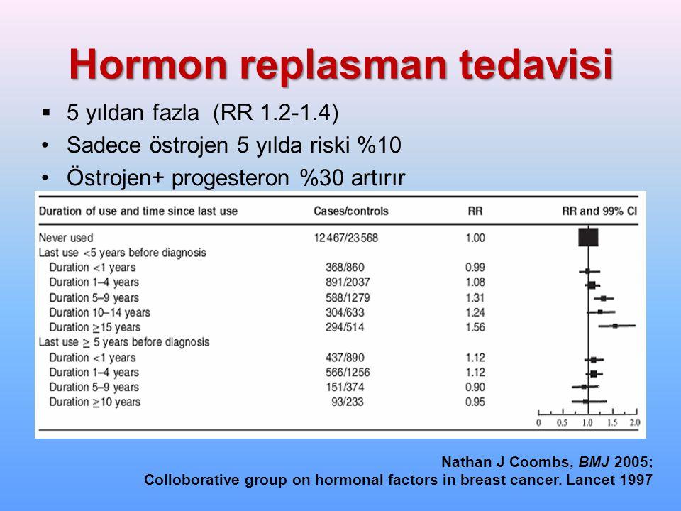 Hormon replasman tedavisi  5 yıldan fazla (RR 1.2-1.4) Sadece östrojen 5 yılda riski %10 Östrojen+ progesteron %30 artırır Nathan J Coombs, BMJ 2005;