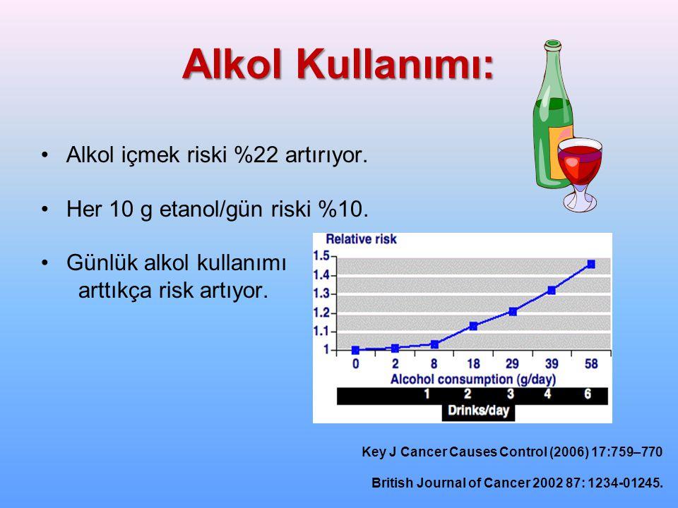 Alkol Kullanımı: Alkol içmek riski %22 artırıyor.Her 10 g etanol/gün riski %10.