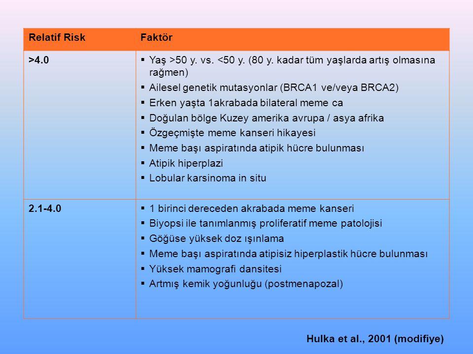 Relatif RiskFaktör >4.0  Yaş >50 y.vs. <50 y. (80 y.