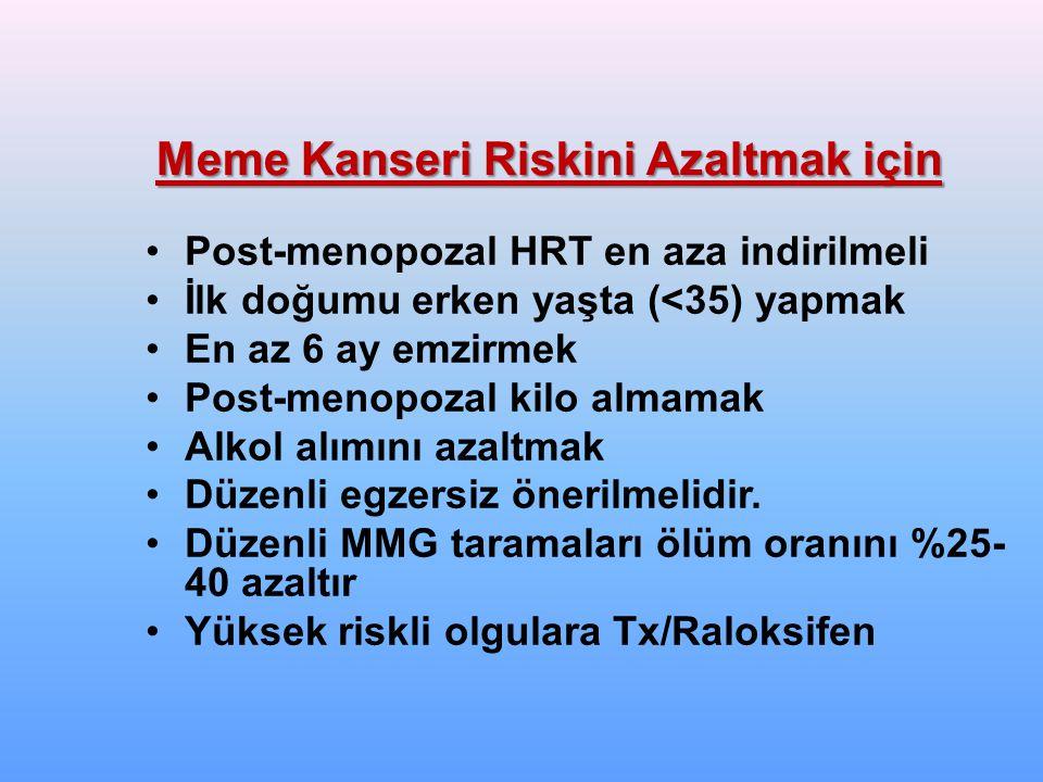 Meme Kanseri Riskini Azaltmak için Post-menopozal HRT en aza indirilmeli İlk doğumu erken yaşta (<35) yapmak En az 6 ay emzirmek Post-menopozal kilo almamak Alkol alımını azaltmak Düzenli egzersiz önerilmelidir.