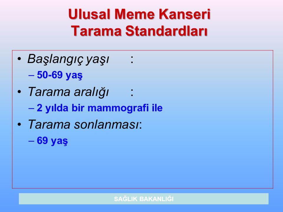 Ulusal Meme Kanseri Tarama Standardları Başlangıç yaşı: –50-69 yaş Tarama aralığı: –2 yılda bir mammografi ile Tarama sonlanması: –69 yaş SAĞLIK BAKAN