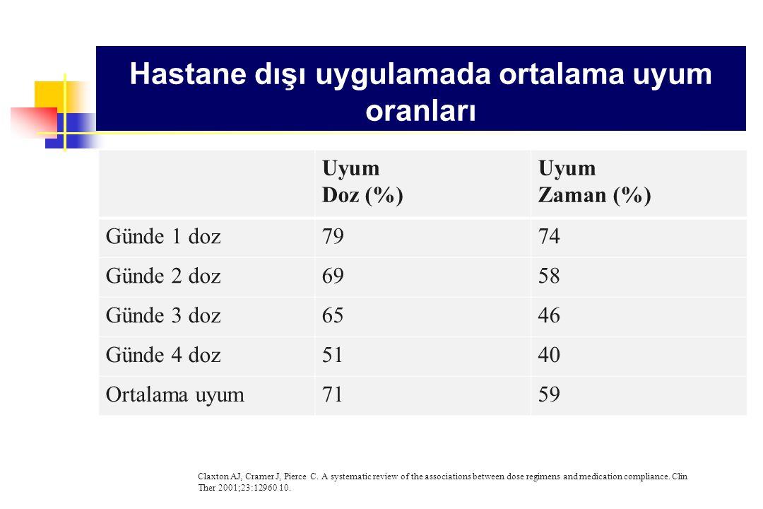 Hastane dışı uygulamada ortalama uyum oranları Uyum Doz (%) Uyum Zaman (%) Günde 1 doz7974 Günde 2 doz6958 Günde 3 doz6546 Günde 4 doz5140 Ortalama uy