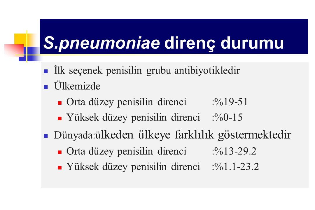 S.pneumoniae direnç durumu İlk seçenek penisilin grubu antibiyotikledir Ülkemizde Orta düzey penisilin direnci:%19-51 Yüksek düzey penisilin direnci :