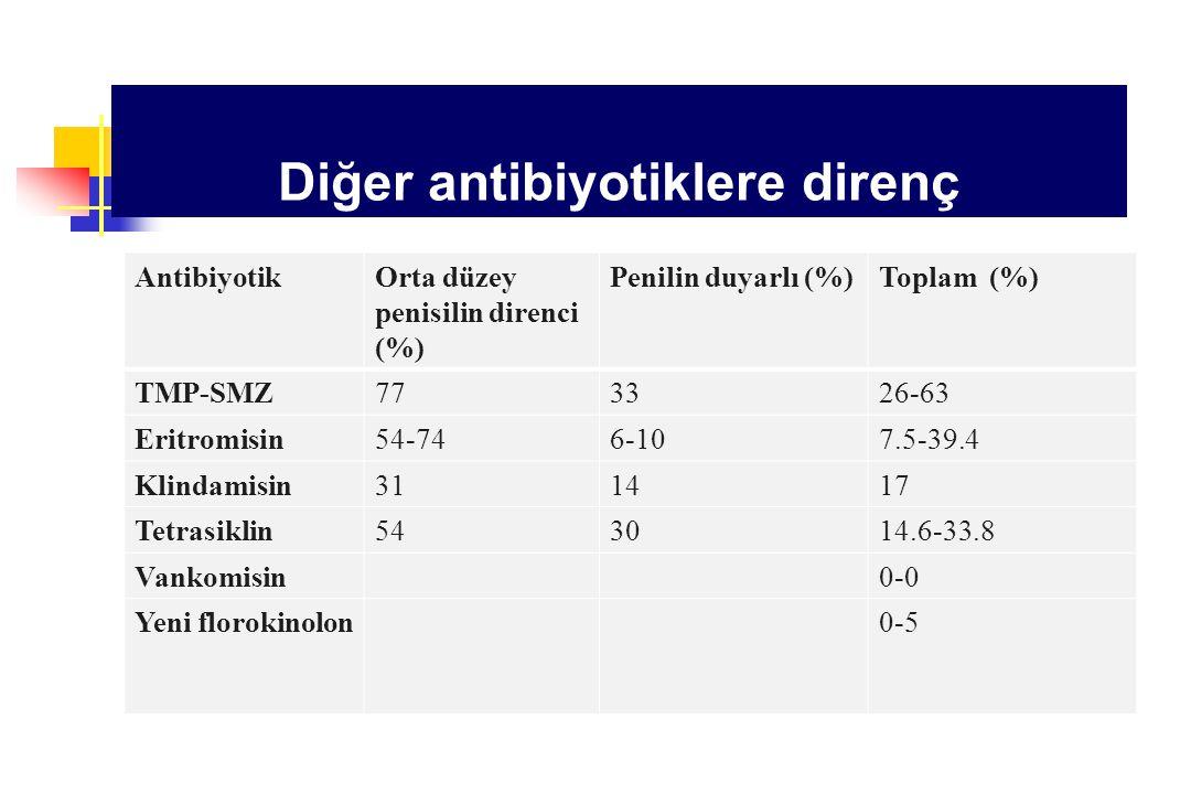 Diğer antibiyotiklere direnç AntibiyotikOrta düzey penisilin direnci (%) Penilin duyarlı (%)Toplam (%) TMP-SMZ773326-63 Eritromisin54-746-107.5-39.4 K