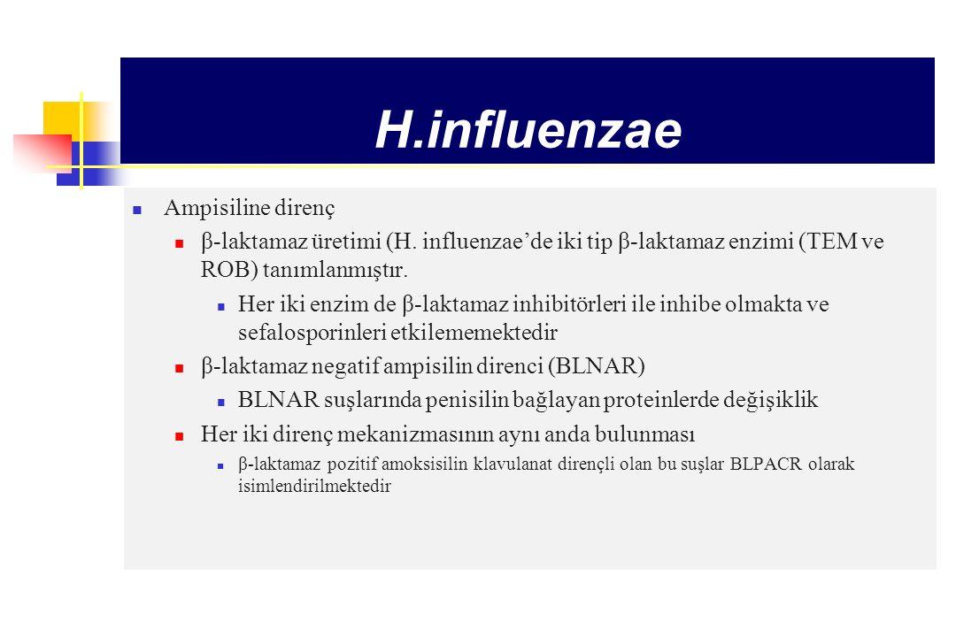 H.influenzae AntibiyotikTürkiye Direnç (%)Diğer ülkeler Ampisilin4-276.3-43 Diğer antibiyotiklere dirençOldukça düşük Klaritromisin8.3 Siprofloksasin2.7 tetrasiklin1,3-2.4 Sulfonamid5-10