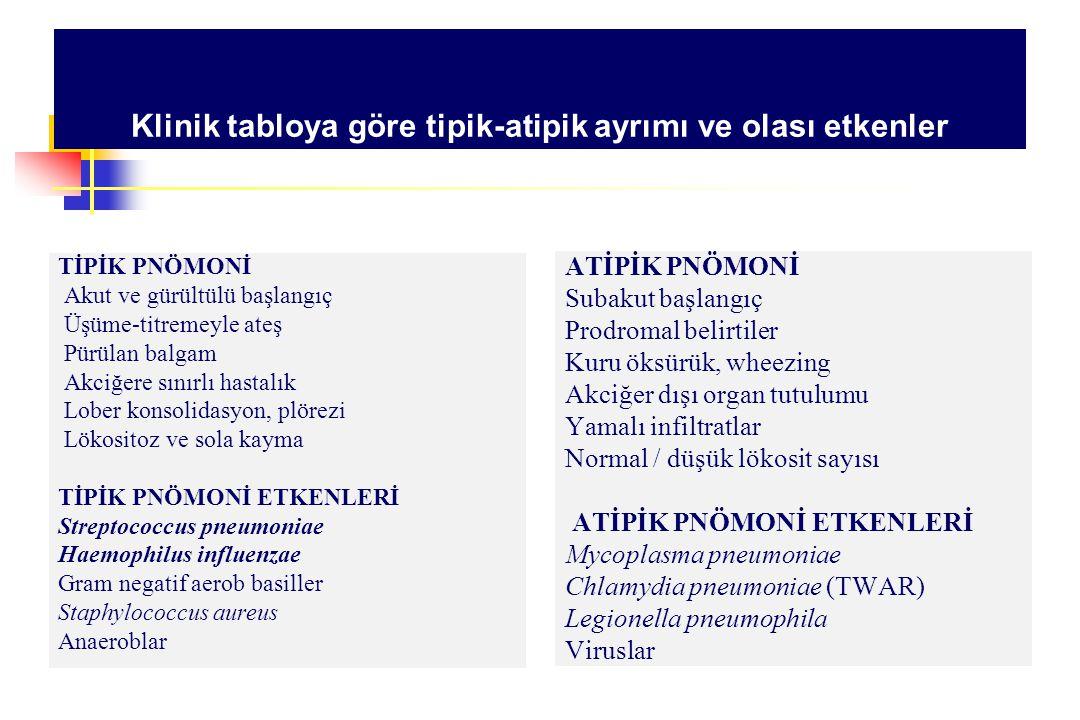 Ayaktan tedavi (Risk faktörü ve ağırlık faktörü yok S.pneumoniae, M.pneumoniae, C.pneumoniae H.influenzae, Virüsler, Diğerleri Tipik pnömoni kliniği / balgamda Gram (+) diplokoklar Penisilin ( amoksisilin, prokain penisilin ) Atipik tablo, penisilin allerjisi, tipik / atipik ayırımı yapılamıyor Makrolid veya doksisiklin