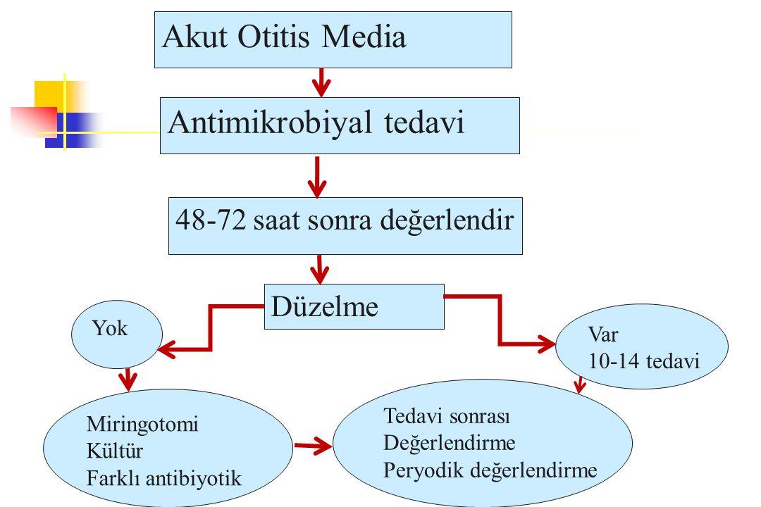 Akut Otitis Media Antimikrobiyal tedavi 48-72 saat sonra değerlendir Düzelme Var 10-14 tedavi Yok Tedavi sonrası Değerlendirme Peryodik değerlendirme