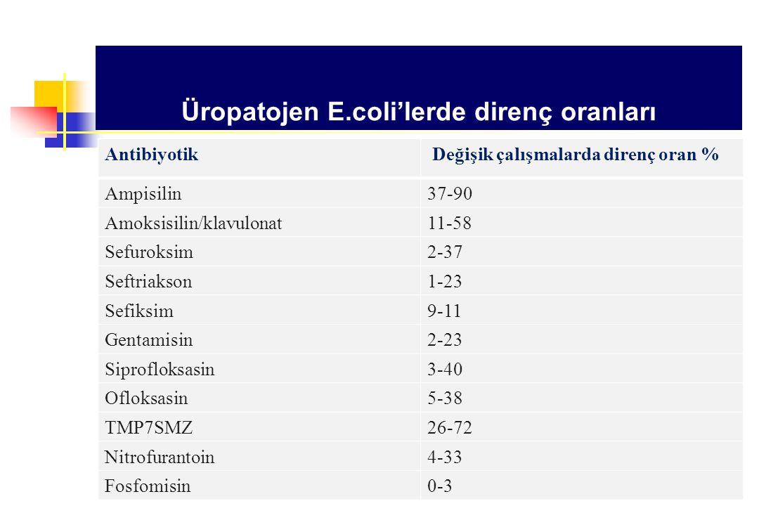 Üropatojen E.coli'lerde direnç oranları Antibiyotik Değişik çalışmalarda direnç oran % Ampisilin37-90 Amoksisilin/klavulonat11-58 Sefuroksim2-37 Seftr