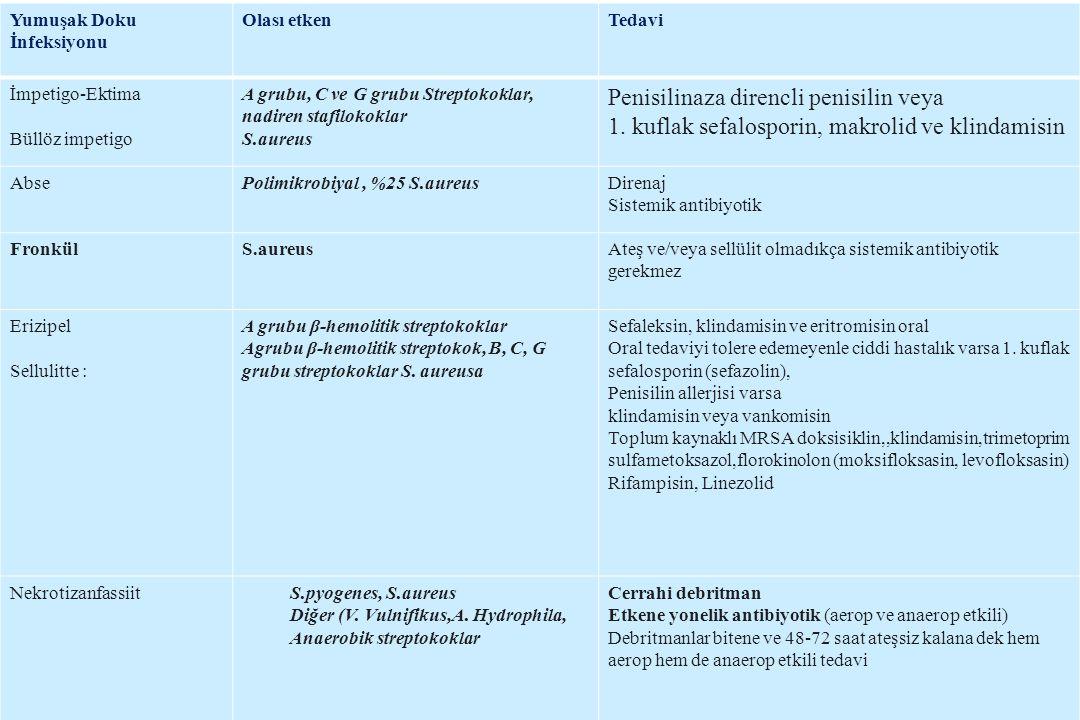 Yumuşak Doku İnfeksiyonu Olası etkenTedavi İmpetigo-Ektima Büllöz impetigo A grubu, C ve G grubu Streptokoklar, nadiren stafilokoklar S.aureus Penisil