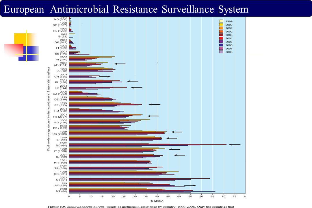 Sonuç olarak Direnç gelişmesi,yeni antibiyotiklerin geliştirilme trendinin yavaşlaması gibi nedenlerden dolayı var olan antimikrobiyallerin korunması en akılcı yöntem olarak görülmektedir Ülkemizde: Eğitim (hekim ve hastalara yönelik) İlaç kullanımının daha sıkı denetimi Duyarlılık çalışmaları Kılavuzların geliştirilmesi