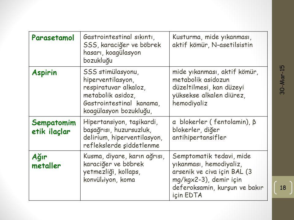 30-Mar-15 18 Parasetamol Gastrointestinal sıkıntı, SSS, karaciğer ve böbrek hasarı, koagülasyon bozukluğu Kusturma, mide yıkanması, aktif kömür, N-ase