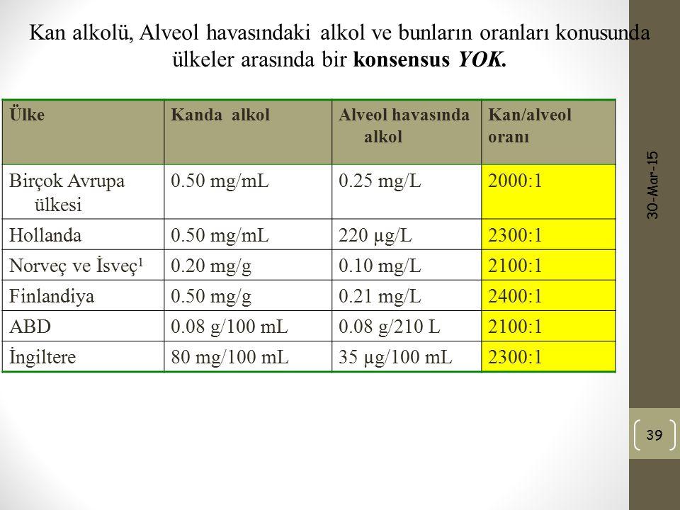 30-Mar-15 39 ÜlkeKanda alkolAlveol havasında alkol Kan/alveol oranı Birçok Avrupa ülkesi 0.50 mg/mL0.25 mg/L2000:1 Hollanda0.50 mg/mL220 µg/L2300:1 No