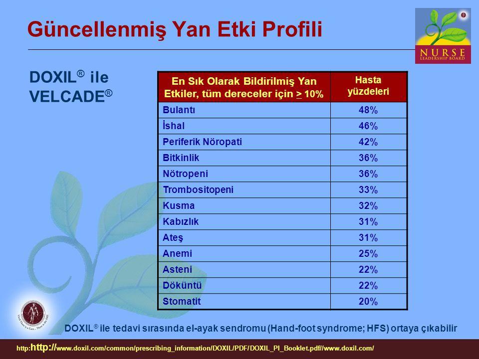 DOXIL ® ile VELCADE ® En Sık Olarak Bildirilmiş Yan Etkiler, tüm dereceler için > 10% Hasta yüzdeleri Bulantı48% İshal46% Periferik Nöropati42% Bitkin