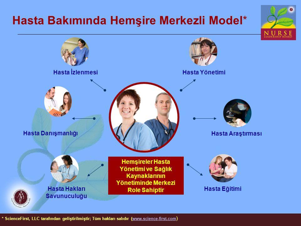 Hasta Bakımında Hemşire Merkezli Model* Hemşireler Hasta Yönetimi ve Sağlık Kaynaklarının Yönetiminde Merkezi Role Sahiptir Hasta Araştırması Hasta Da