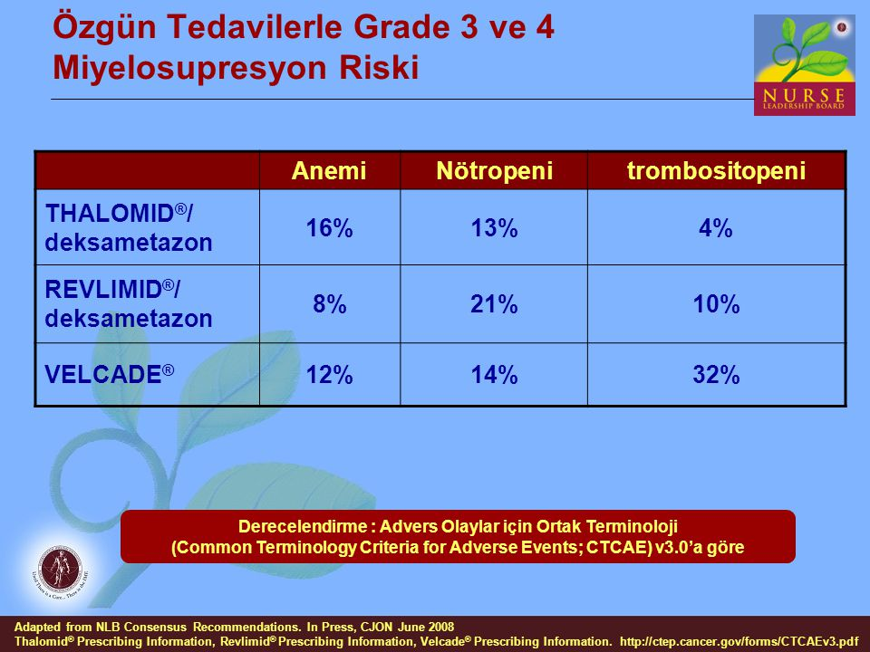 Özgün Tedavilerle Grade 3 ve 4 Miyelosupresyon Riski AnemiNötropenitrombositopeni THALOMID ® / deksametazon 16%13%4% REVLIMID ® / deksametazon 8%21%10% VELCADE ® 12%14%32% Adapted from NLB Consensus Recommendations.