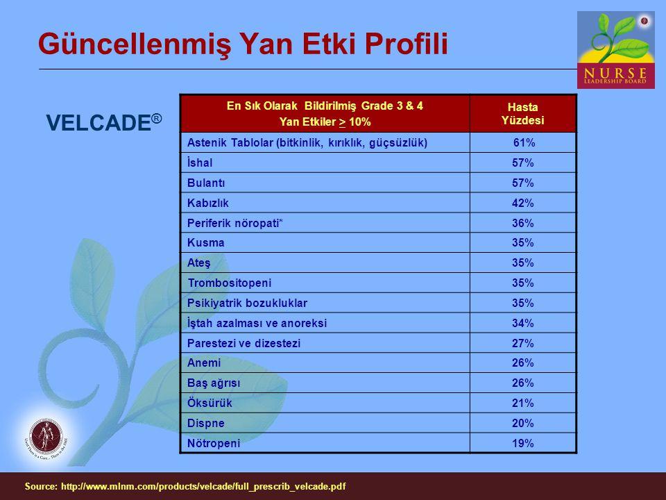 Güncellenmiş Yan Etki Profili VELCADE ® En Sık Olarak Bildirilmiş Grade 3 & 4 Yan Etkiler > 10% Hasta Yüzdesi Astenik Tablolar (bitkinlik, kırıklık, g