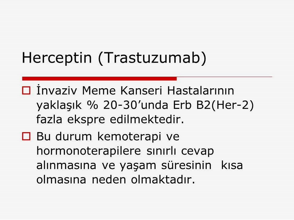Herceptin (Trastuzumab)  İnvaziv Meme Kanseri Hastalarının yaklaşık % 20-30'unda Erb B2(Her-2) fazla ekspre edilmektedir.