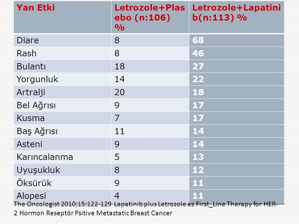 Yan EtkiLetrozole+Plas ebo (n:106) % Letrozole+Lapatini b(n:113) % Diare868 Rash846 Bulantı1827 Yorgunluk1422 Artralji2018 Bel Ağrısı917 Kusma717 Baş Ağrısı1114 Asteni914 Karıncalanma513 Uyuşukluk812 Öksürük911 Alopesi411 The Oncologist 2010;15:122-129 Lapatinib plus Letrozole as First_Line Therapy for HER- 2 Hormon Reseptör Psitive Metastatic Breast Cancer