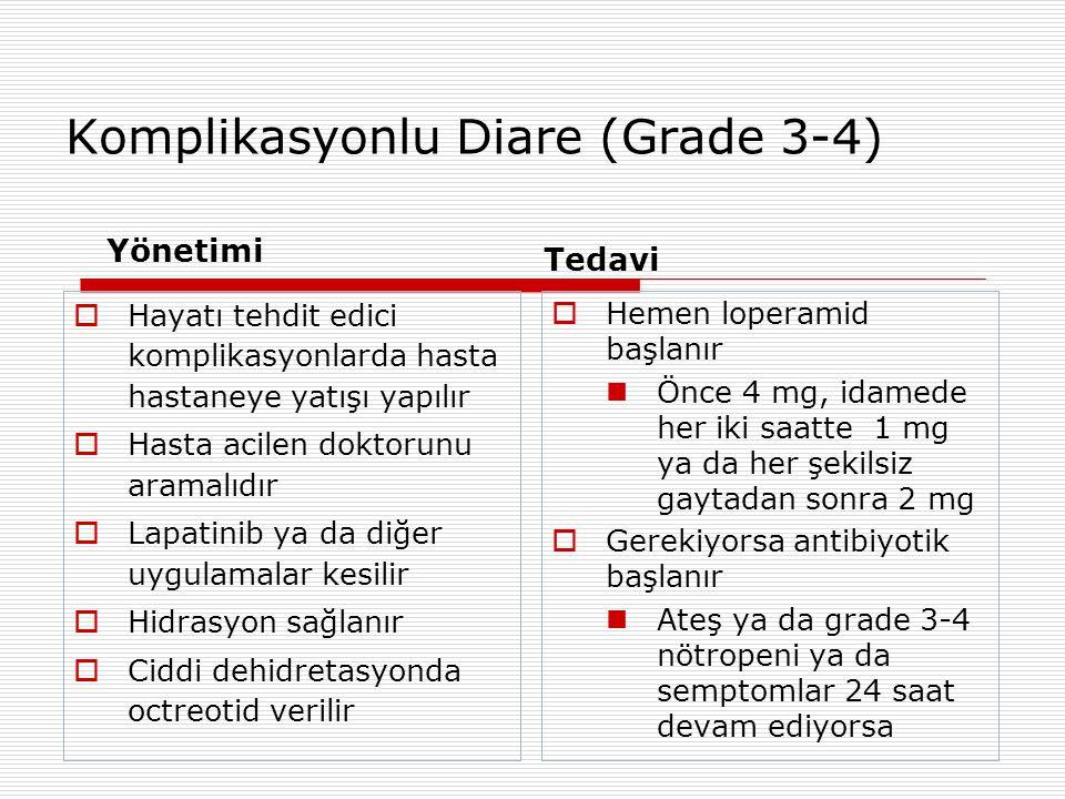 Komplikasyonlu Diare (Grade 3-4) Yönetimi  Hayatı tehdit edici komplikasyonlarda hasta hastaneye yatışı yapılır  Hasta acilen doktorunu aramalıdır  Lapatinib ya da diğer uygulamalar kesilir  Hidrasyon sağlanır  Ciddi dehidretasyonda octreotid verilir Tedavi  Hemen loperamid başlanır Önce 4 mg, idamede her iki saatte 1 mg ya da her şekilsiz gaytadan sonra 2 mg  Gerekiyorsa antibiyotik başlanır Ateş ya da grade 3-4 nötropeni ya da semptomlar 24 saat devam ediyorsa