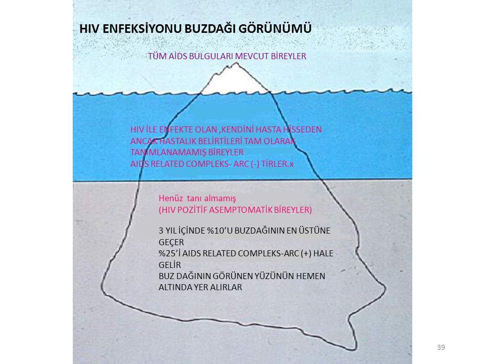 Bursa İl Sağlık Müdürlüğü Bulaşıcı Hastalıklar Şube Md. 39 3 YIL İÇİNDE %10'U BUZDAĞININ EN ÜSTÜNE GEÇER %25'İ AIDS RELATED COMPLEKS-ARC (+) HALE GELİ