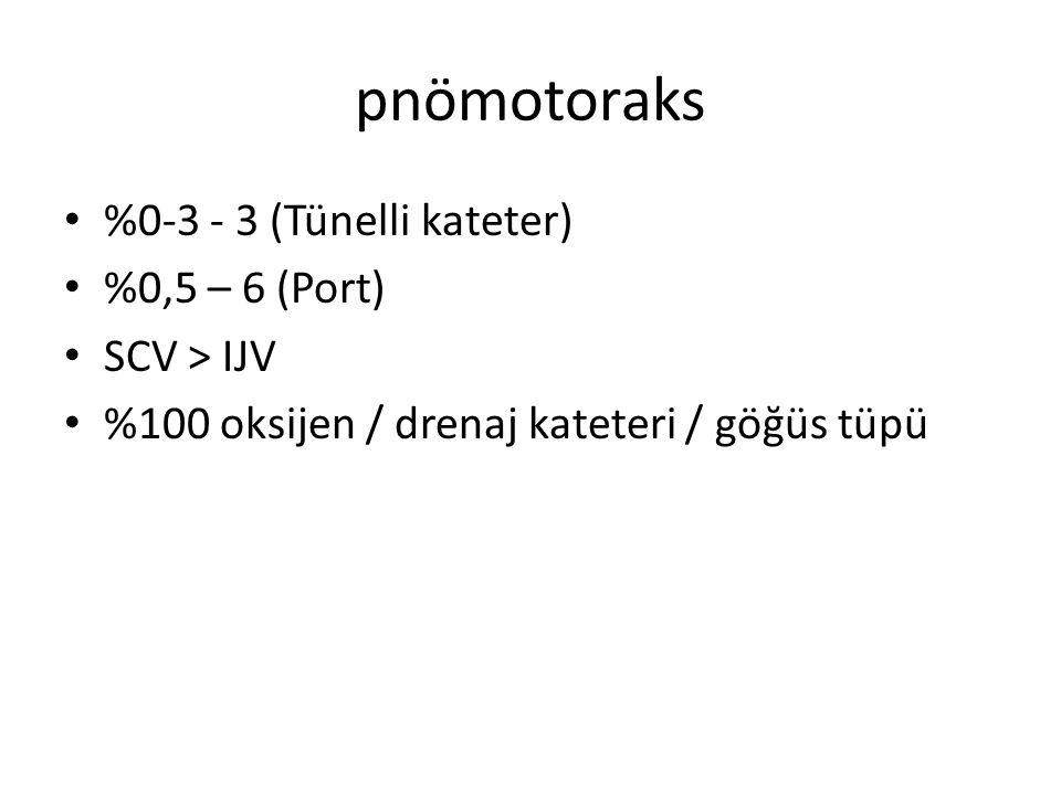pnömotoraks %0-3 - 3 (Tünelli kateter) %0,5 – 6 (Port) SCV > IJV %100 oksijen / drenaj kateteri / göğüs tüpü