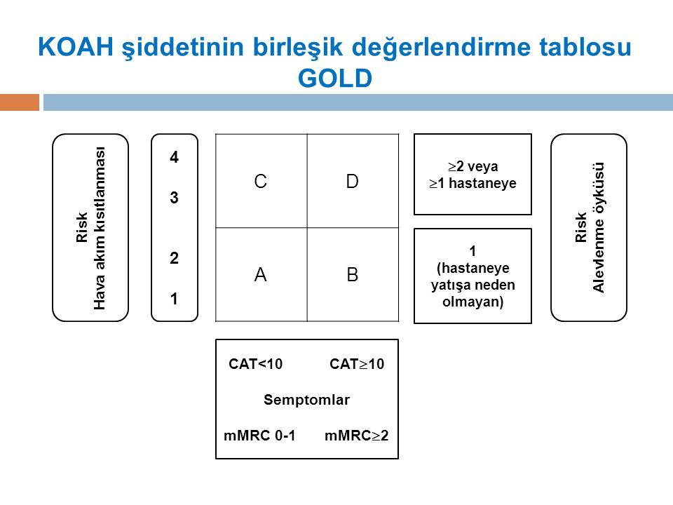 KOAH şiddetinin birleşik değerlendirme tablosu GOLD Risk Hava akım kısıtlanması 43214321 CD AB  2 veya  1 hastaneye 1 (hastaneye yatışa neden olmayan) Risk Alevlenme öyküsü CAT<10CAT  10 Semptomlar mMRC 0-1mMRC  2
