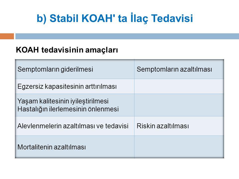 KOAH tedavisinin amaçları b) Stabil KOAH ta İlaç Tedavisi