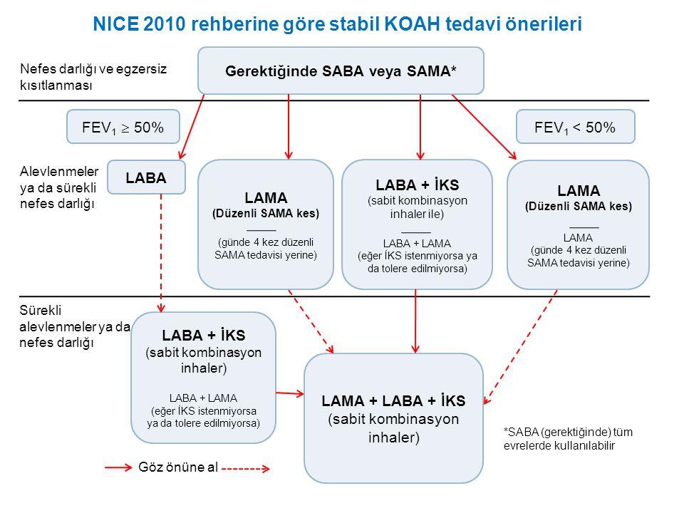 NICE 2010 rehberine göre stabil KOAH tedavi önerileri Gerektiğinde SABA veya SAMA* FEV 1  50% FEV 1 < 50% LABA LAMA (Düzenli SAMA kes) (günde 4 kez düzenli SAMA tedavisi yerine) LABA + İKS (sabit kombinasyon inhaler ile) LABA + LAMA (eğer İKS istenmiyorsa ya da tolere edilmiyorsa) LAMA (Düzenli SAMA kes) LAMA (günde 4 kez düzenli SAMA tedavisi yerine) Nefes darlığı ve egzersiz kısıtlanması LABA + İKS (sabit kombinasyon inhaler) LABA + LAMA (eğer İKS istenmiyorsa ya da tolere edilmiyorsa) LAMA + LABA + İKS (sabit kombinasyon inhaler) *SABA (gerektiğinde) tüm evrelerde kullanılabilir Sürekli alevlenmeler ya da nefes darlığı Alevlenmeler ya da sürekli nefes darlığı Göz önüne al