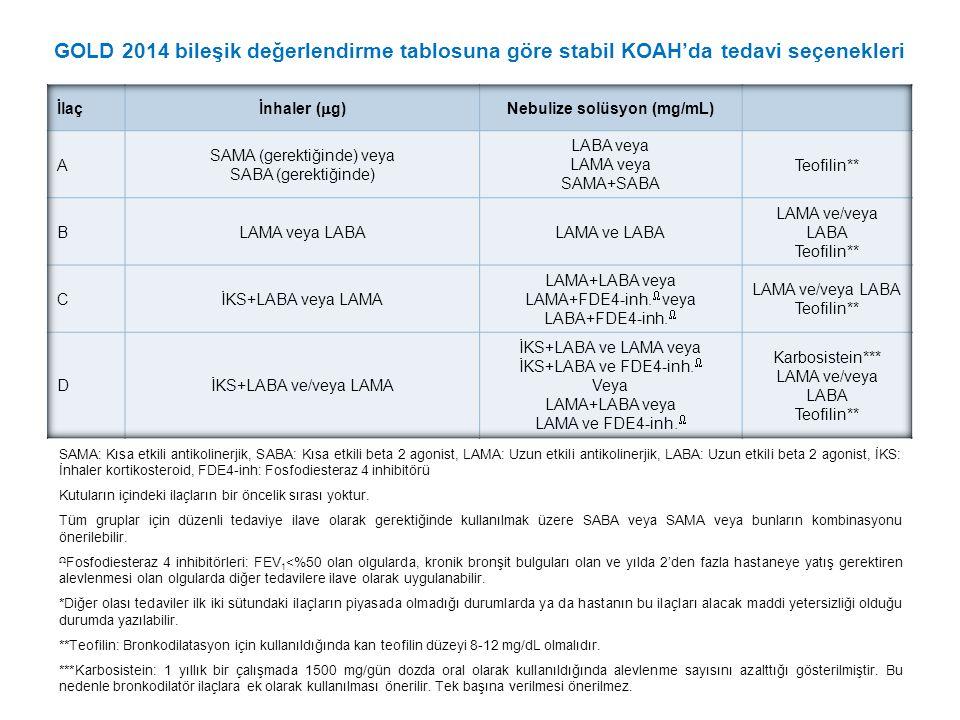 GOLD 2014 bileşik değerlendirme tablosuna göre stabil KOAH'da tedavi seçenekleri SAMA: Kısa etkili antikolinerjik, SABA: Kısa etkili beta 2 agonist, LAMA: Uzun etkili antikolinerjik, LABA: Uzun etkili beta 2 agonist, İKS: İnhaler kortikosteroid, FDE4-inh: Fosfodiesteraz 4 inhibitörü Kutuların içindeki ilaçların bir öncelik sırası yoktur.