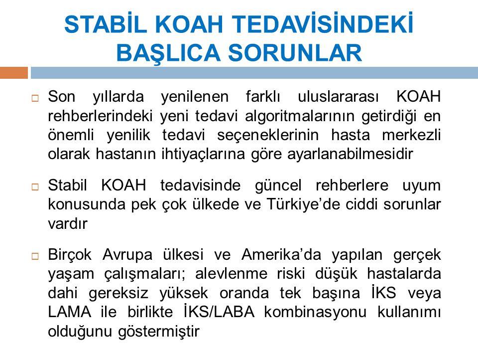 STABİL KOAH TEDAVİSİNDEKİ BAŞLICA SORUNLAR  Son yıllarda yenilenen farklı uluslararası KOAH rehberlerindeki yeni tedavi algoritmalarının getirdiği en önemli yenilik tedavi seçeneklerinin hasta merkezli olarak hastanın ihtiyaçlarına göre ayarlanabilmesidir  Stabil KOAH tedavisinde güncel rehberlere uyum konusunda pek çok ülkede ve Türkiye'de ciddi sorunlar vardır  Birçok Avrupa ülkesi ve Amerika'da yapılan gerçek yaşam çalışmaları; alevlenme riski düşük hastalarda dahi gereksiz yüksek oranda tek başına İKS veya LAMA ile birlikte İKS/LABA kombinasyonu kullanımı olduğunu göstermiştir