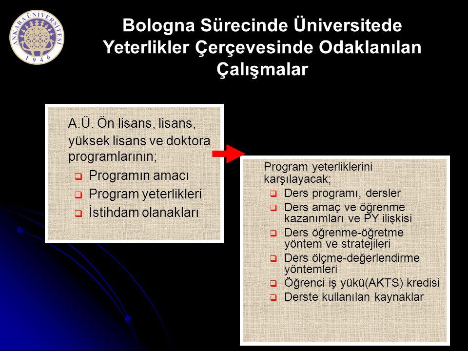 A.Ü. Ön lisans, lisans, yüksek lisans ve doktora programlarının;   Programın amacı   Program yeterlikleri   İstihdam olanakları Program yeterlik