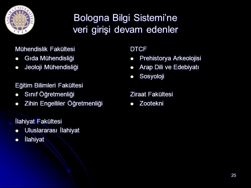 Bologna Bilgi Sistemi'ne veri girişi devam edenler Mühendislik Fakültesi Gıda Mühendisliği Gıda Mühendisliği Jeoloji Mühendisliği Jeoloji Mühendisliği