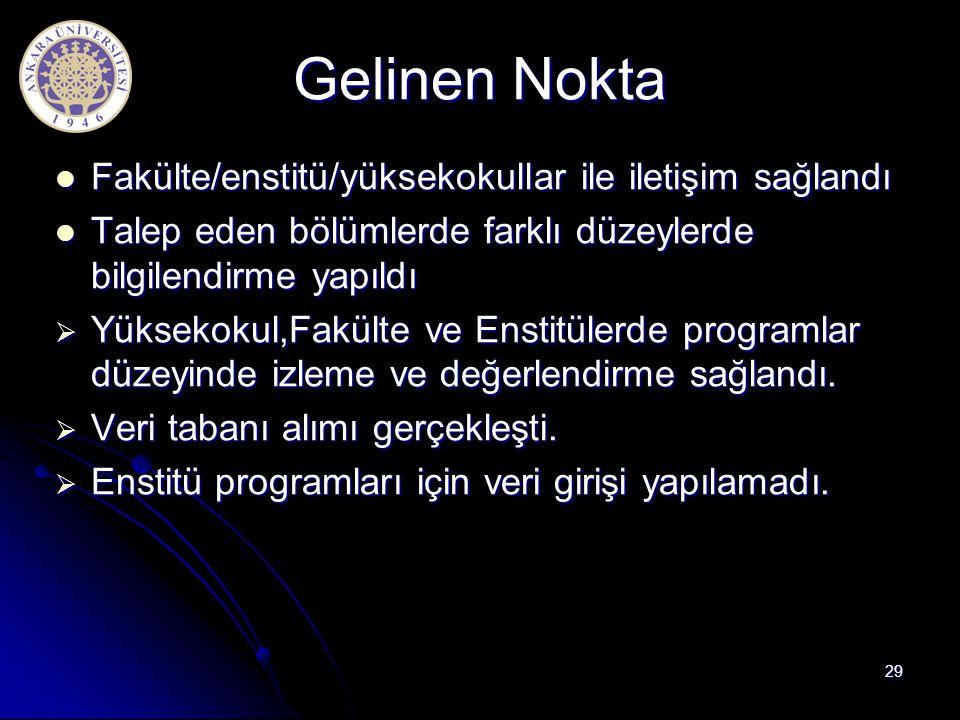 Gelinen Nokta Fakülte/enstitü/yüksekokullar ile iletişim sağlandı Fakülte/enstitü/yüksekokullar ile iletişim sağlandı Talep eden bölümlerde farklı düz