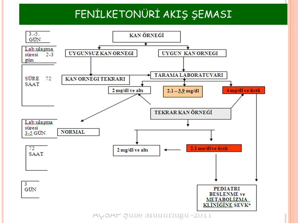 AÇSAP Şube Müdürlüğü -2011 1 FENİLKETONÜRİ AKIŞ ŞEMASI