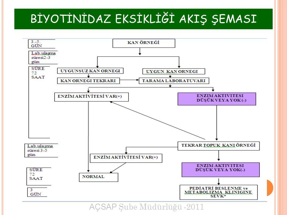 AÇSAP Şube Müdürlüğü -2011 1 BİYOTİNİDAZ EKSİKLİĞİ AKIŞ ŞEMASI