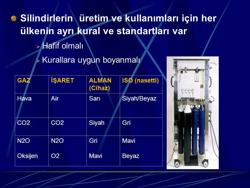 Silindirlerin üretim ve kullanımları için her ülkenin ayrı kural ve standartları var  Hafif olmalı  Kurallara uygun boyanmalı GAZİŞARETALMAN (Cihaz) ISO (nasetti) HavaAirSarıSiyah/Beyaz CO2 SiyahGri N2O Oksijen N2O O2 Gri Mavi Beyaz