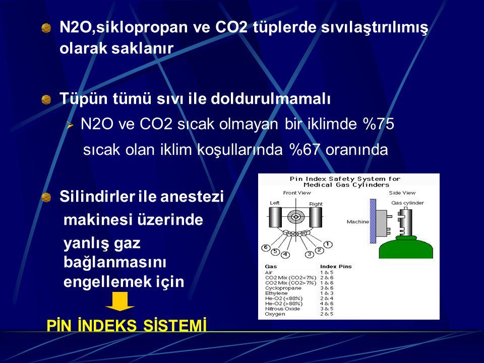 N2O,siklopropan ve CO2 tüplerde sıvılaştırılımış olarak saklanır Tüpün tümü sıvı ile doldurulmamalı  N2O ve CO2 sıcak olmayan bir iklimde %75 sıcak olan iklim koşullarında %67 oranında Silindirler ile anestezi makinesi üzerinde yanlış gaz bağlanmasını engellemek için PİN İNDEKS SİSTEMİ