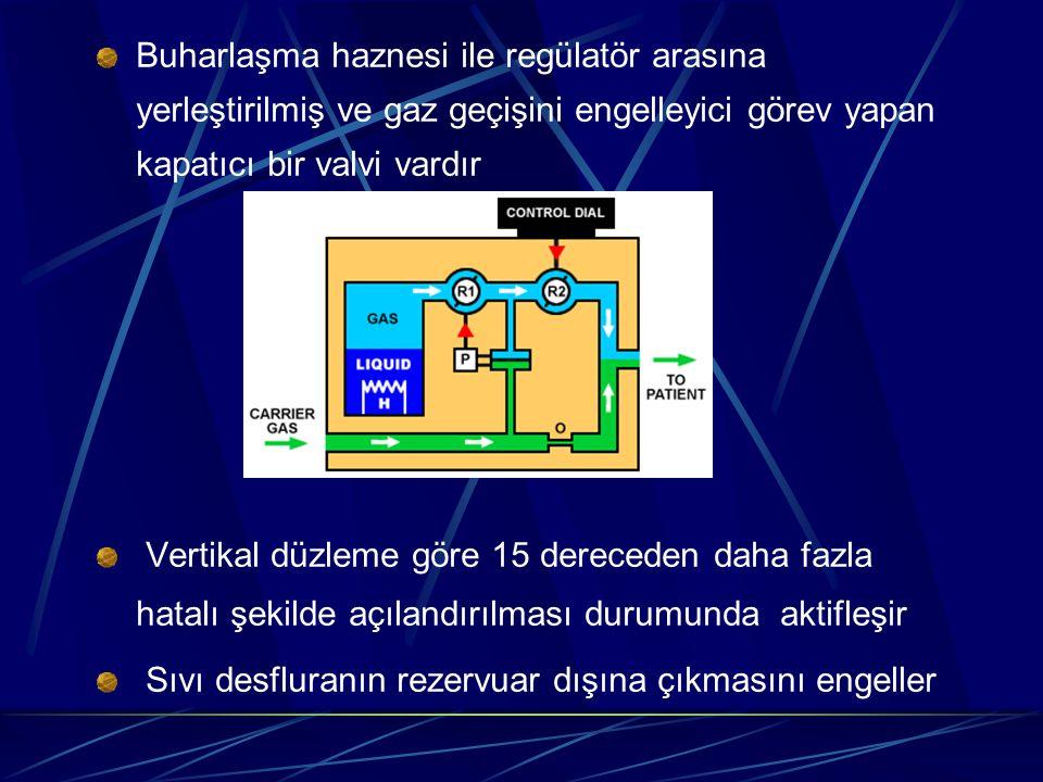 Buharlaşma haznesi ile regülatör arasına yerleştirilmiş ve gaz geçişini engelleyici görev yapan kapatıcı bir valvi vardır Vertikal düzleme göre 15 dereceden daha fazla hatalı şekilde açılandırılması durumunda aktifleşir Sıvı desfluranın rezervuar dışına çıkmasını engeller