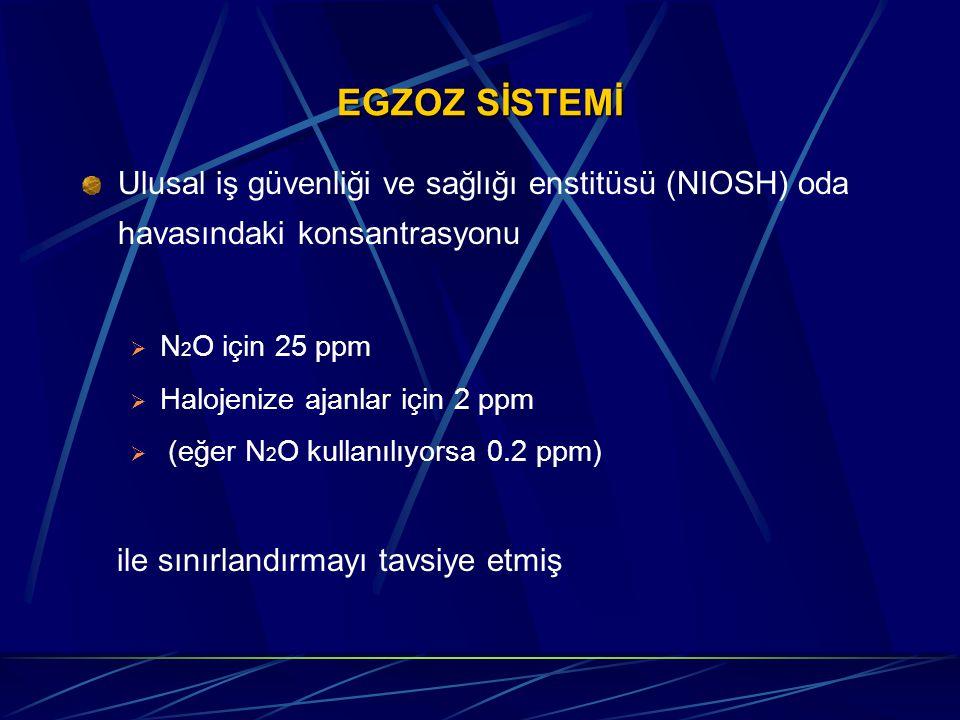 EGZOZ SİSTEMİ Ulusal iş güvenliği ve sağlığı enstitüsü (NIOSH) oda havasındaki konsantrasyonu  N 2 O için 25 ppm  Halojenize ajanlar için 2 ppm  (eğer N 2 O kullanılıyorsa 0.2 ppm) ile sınırlandırmayı tavsiye etmiş